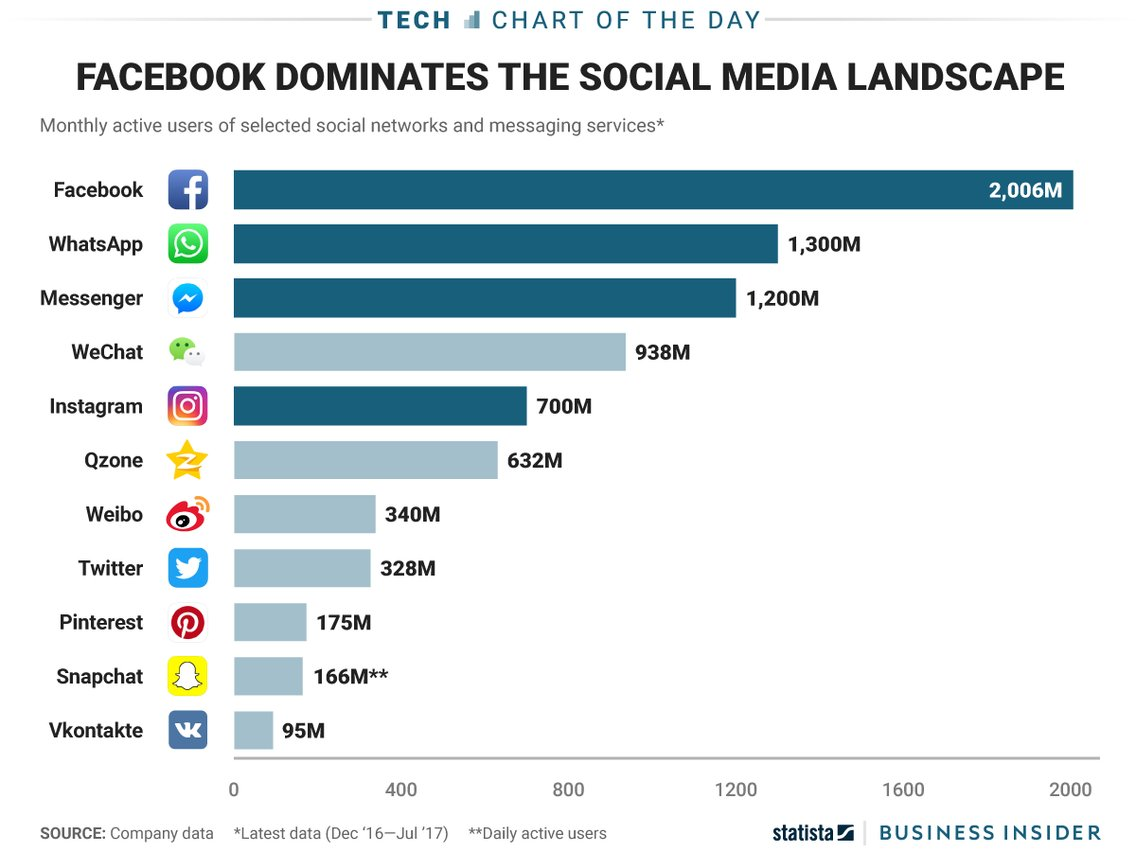 A graph showing Social Media networks showing Facebook as the most dominant